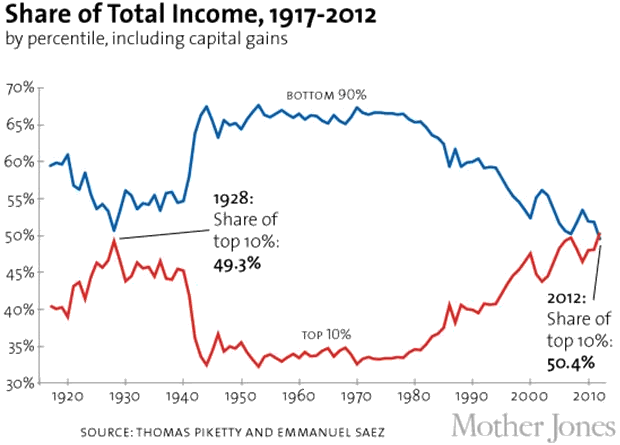 US Income Inequality. Piketty and Saez 2012.