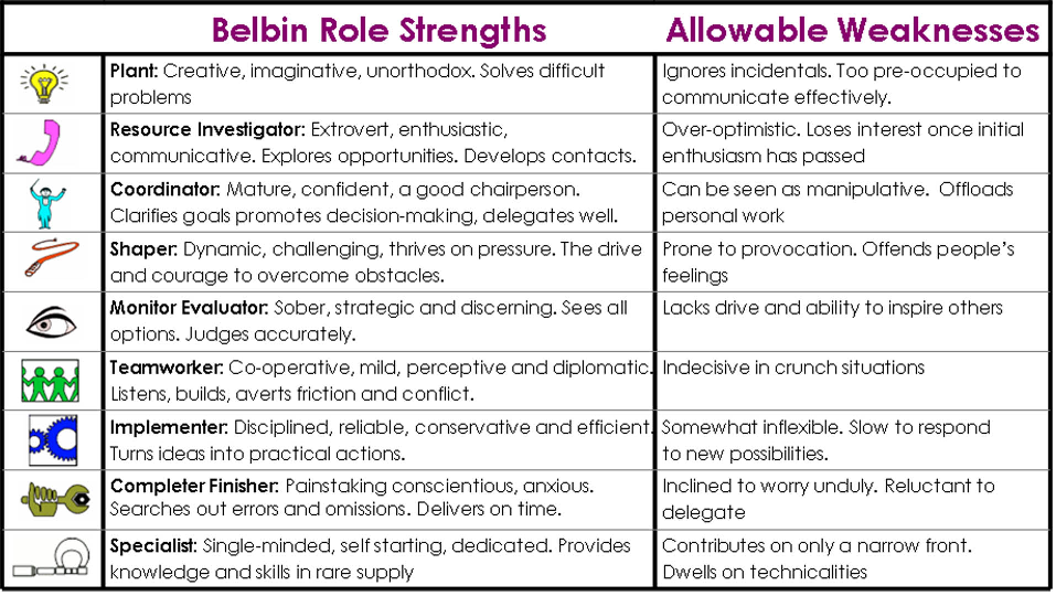 Belbin's Team Roles, Strengths and Weaknesses