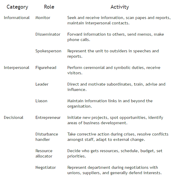 Mintzberg's Ten Roles of Management (1989)