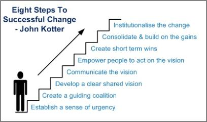 kotters leading change essay Question description choose a company apply kotter's eight (8) steps of change management to an hr situation you have selected for change you will address all eight (8) we take a number of measures to ensure top quality academic papers are written for you.