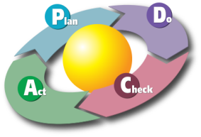 Shewhart-Deming PDCA Cycle