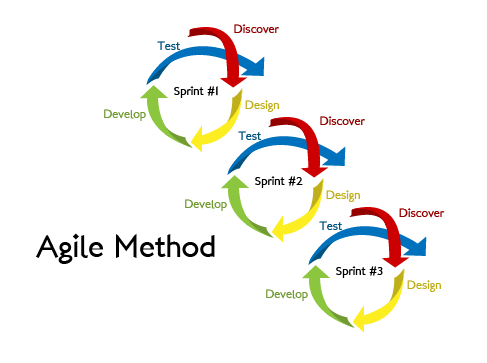 Beck et al.'s Agile Methodology