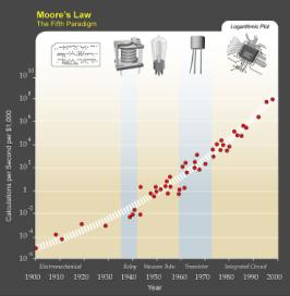 Moore's Law in Five Paradigms (KurzweilAI.net)