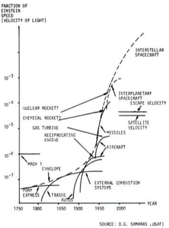 Speed Trend Curve (USAF, 1953)