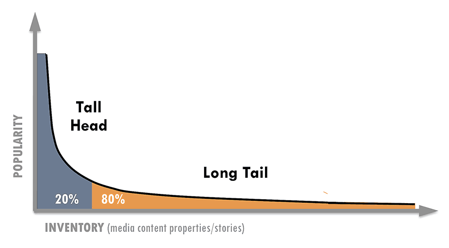 Power-law L-curve distribution (fat head and long tail) (Source: themediaconsortium.org)