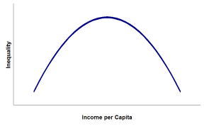 Kuznets curve for income inequality (cartoon version)