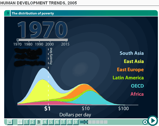 Two-hump lognormal income distrib., 1970 Human Dev. Trends, Gapminder (2005)