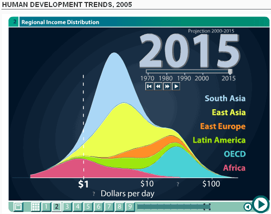 Est. near-lognormal income distrib., 2015 Human Dev. Trends, Gapminder (2005)