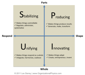 Four Organizational Agendas (Sisney 2012)
