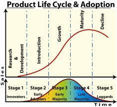 Product Life Cycle Adoption (Moore 2014)