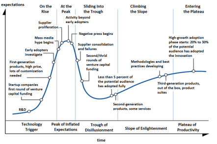 The Hype Cycle (Wikipedia)