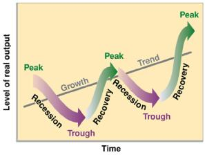 Business Cycle (Central Econ Wiki)