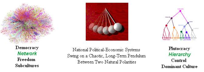 The Political-Economic Pendulum - Democratic and Plutocratic Attractors (Smart 2004)