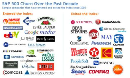 Creative Destruction on the S&P 500, 2002-2012 Data: Innosight, Richard N. Foster, Standard & Poor's (2012)