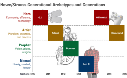 "Strauss-Howe ""Archetypes"" and Generations, Joey DeVilla (2013)"