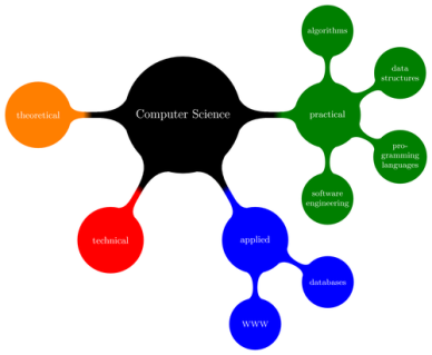 Concept Map for a Few Domains in Computer Science (Texample.net)