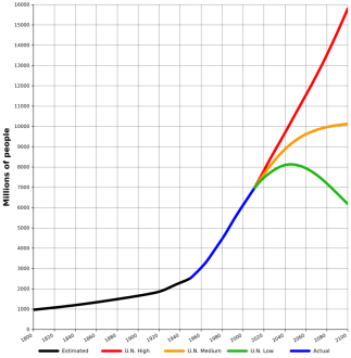 World Population Forecasts, 2010-2100 Three UN Projections (Wikipedia, 2010)