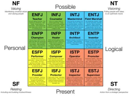 Myers-Briggs and Kiersey Personality Temperaments