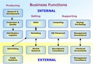 Common Business Functions (Career Svcs, U. Kent)