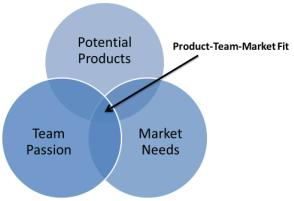Team Product, and Market Fit (Dave Kashen, Gigaom.com, 2012)