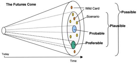 The Futures Cone, a Conceptual Foresight Model Swinburne U. Foresight MS Professor Joseph Voros (2001)