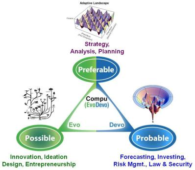 Eleven Core Foresight Functions, and Three Core Foresight Skills