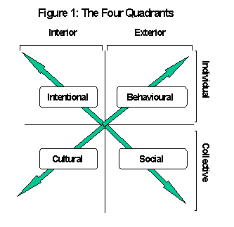 4 Quadrants of Integral Theory