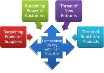Five Forces of Profitabiity (Porter, 1980)
