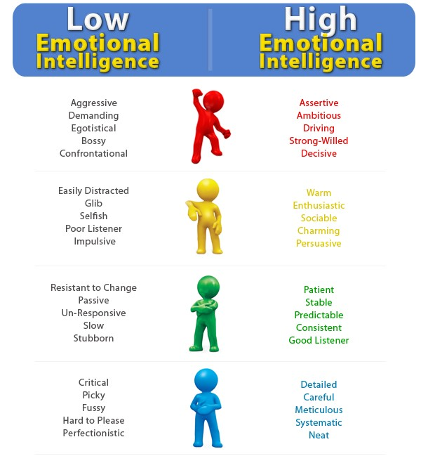 Social Emotional Intelligence Is >> Emotional And Social Intelligence Primal Challenges The