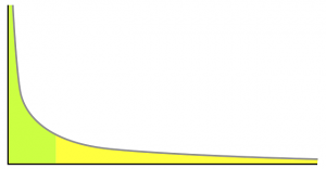 "Power law distribution. ""Fat head"" in green, ""long tail"" in yellow."