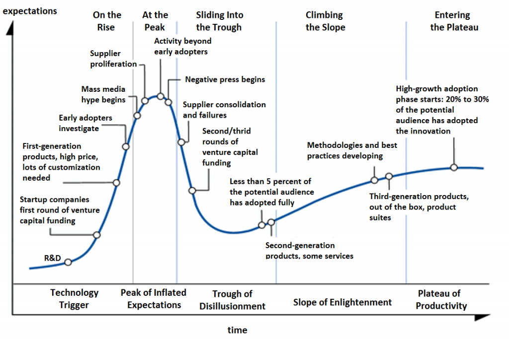 The Generic Hype Cycle. Source: Wikipedia