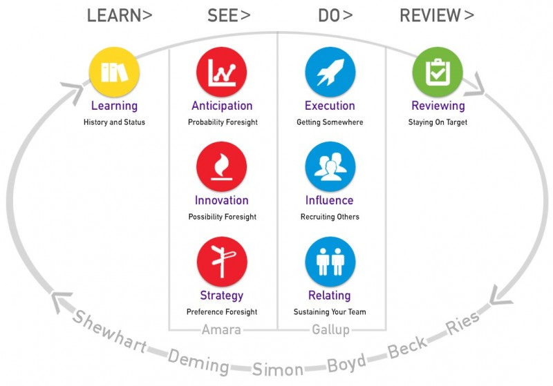 The Eight Skills of Adaptive Foresight
