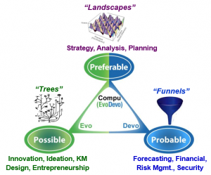 Possible, Probable, and Preferable Futures