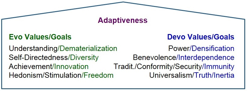 "The Eight Goals of Adaptive Systems (""D&D and the Six I's"")"